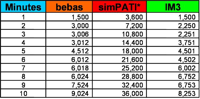 Tarif IM3 0.01/detik ke semua operator? (3/5)