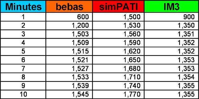 Tarif IM3 0.01/detik ke semua operator? (2/5)