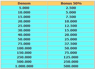 Bonus 50%Mentari